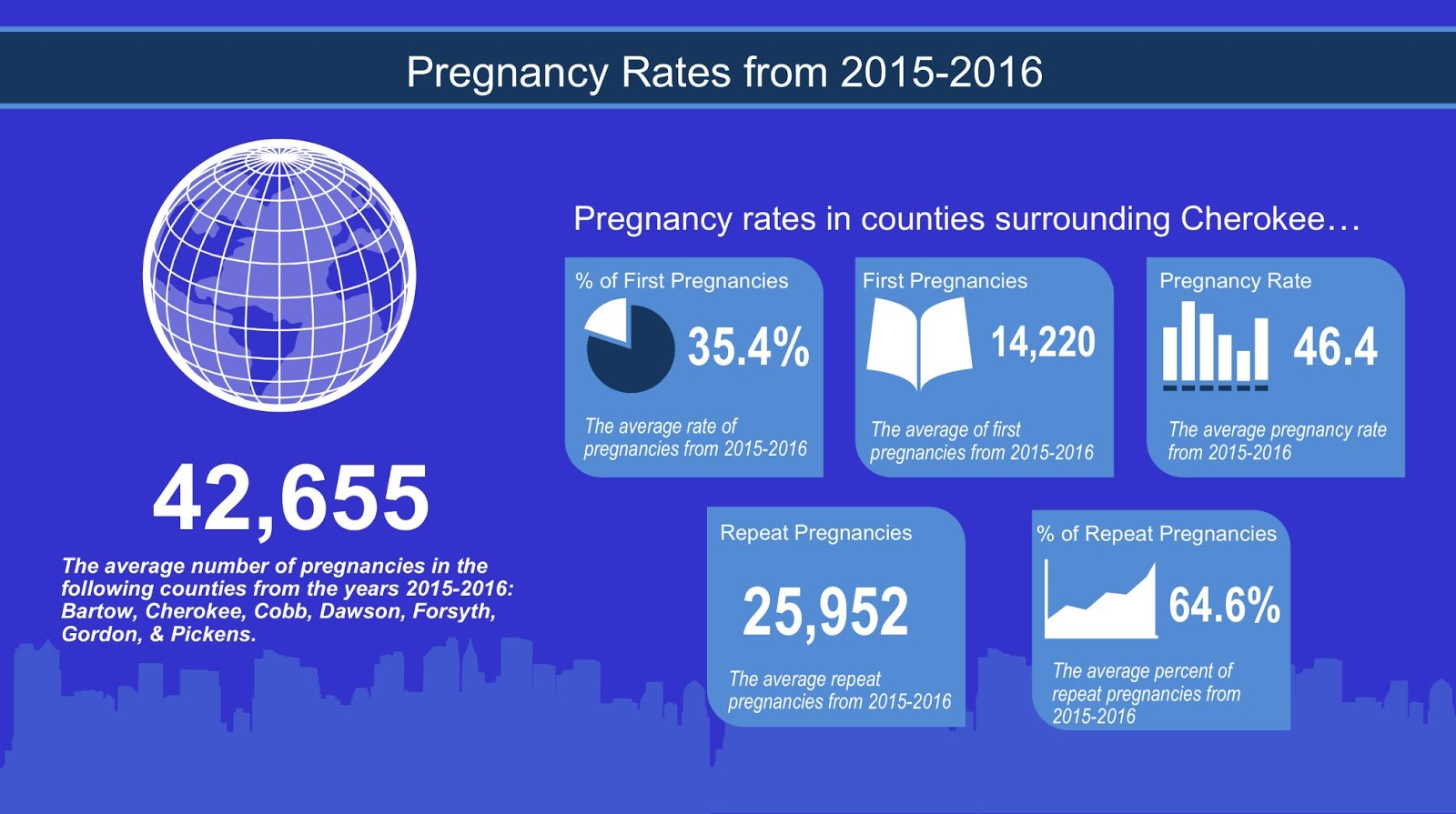 Pregnancy Rates from 2015-2016, slightly higher