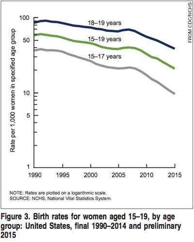 Birth rates decline in 15-19 year olds
